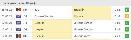 «Шериф» – довольно результативная команда. В последних 5 официальных встречах чемпионы Молдавии забили 13 голов, а пропустили всего 1. Фото: www.flashscore.ru