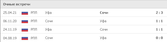 «Сочи» и «Уфа» 4 раза встречались в рамках РПЛ. 1 победа на счету южан и трижды команды расходились миром. В 3 из 4 встреч между командами проходила ставка на тотал меньше 2,5. Фото: www.flashscore.ru