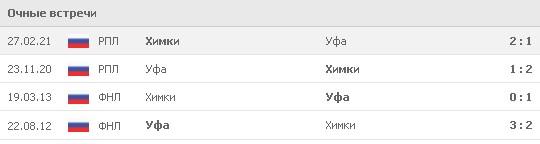 Статистика личных встреч между «Уфой» и «Химками». Соперники играли между собой 4 раза – 2 раза в ФНЛ и дважды в РПЛ. В двух последних матчах победу с одинаковым счетом 2:1 одержали химчане. Источник: www.flashscore.ru