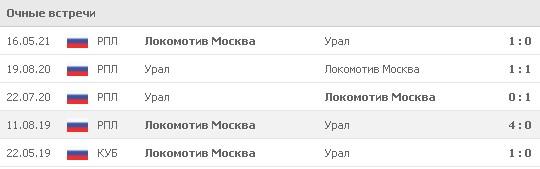 Статистика последних 5 очных встреч «Урала» и «Локомотива». Источник: www.flashscore.ru