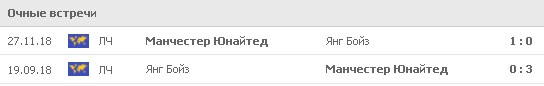 МЮ в групповом этапе ЛЧ 2018/19 дважды обыграл «Янг Бойз». Фото: www.flashscore.ru